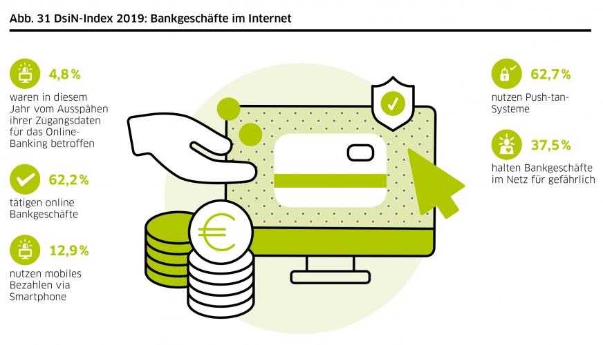 DsiN-Sicherheitsindex 2019: Lebenswelt Bankgeschäfte im Internet