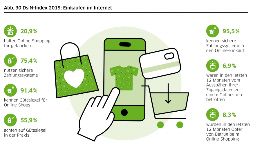 DsiN-Sicherheitsindex 2019: Lebenswelt Einkaufen im Internet
