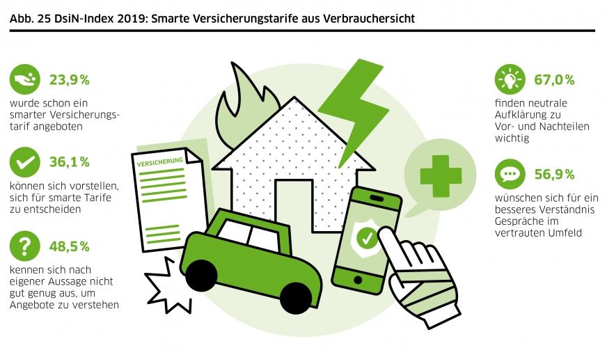 DsiN-Sicherheitsindex 2019: Lebenswelt smarte Versicherungstarife