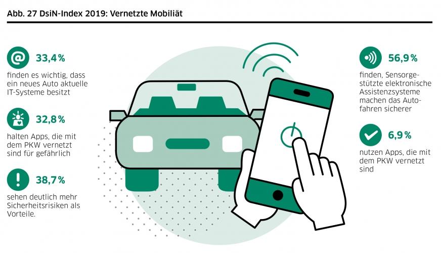 DsiN-Sicherheitsindex 2019: Lebenswelt vernetzte Mobilität