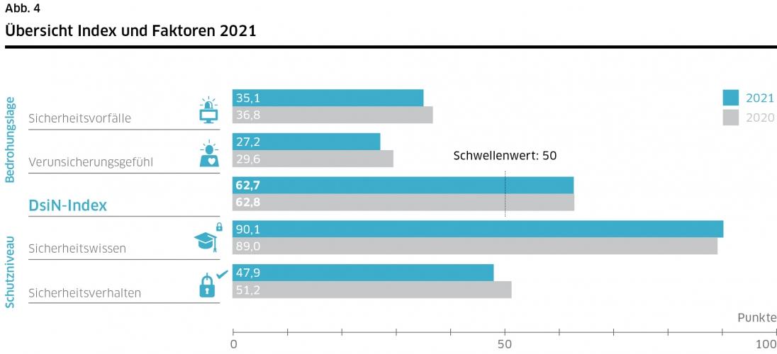 DsiN-Sicherheitsindex 2021 Übersicht Index und Faktoren
