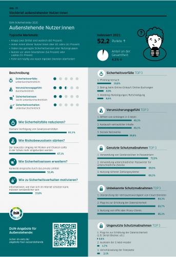 DsiN-Sicherheitsindex 2021 Steckbrief Außenstehende Nutzer:innen