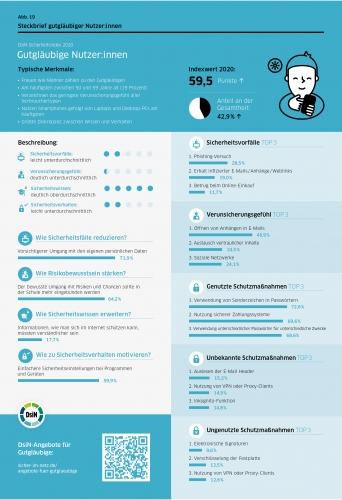 DsiN-Sicherheitsindex 2021 Steckbrief Gutgläubige Nutzer:innen