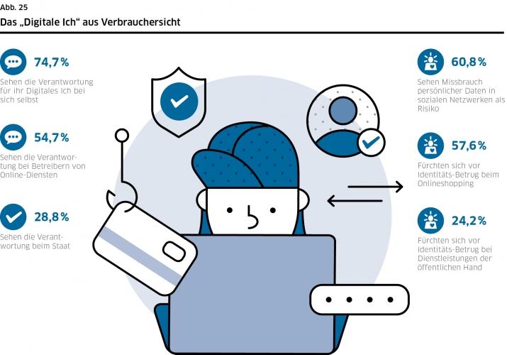 DsiN-Sicherheitsindex 2021:Digitale Identität aus Verbrauchersicht