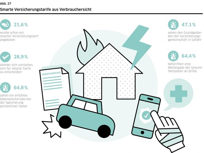 DsiN-Sicherheitsindex 2021: smarte Versicherungstarife aus Verbrauchersicht