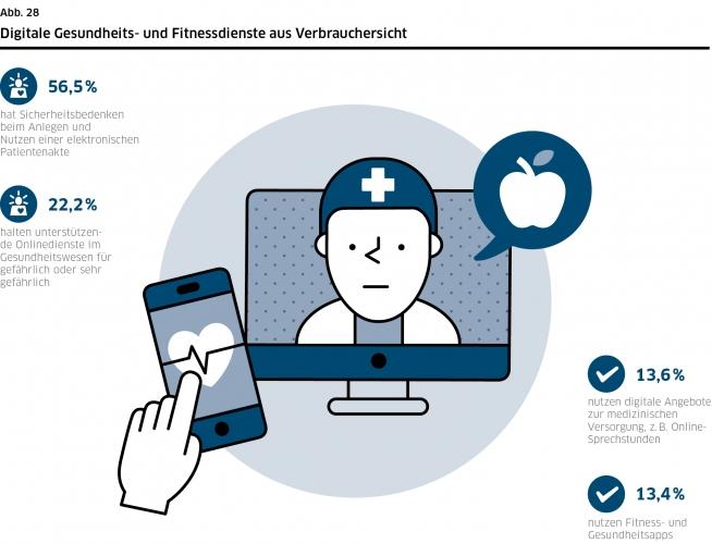 DsiN-Sicherheitsindex 2021: Digitale Gesundheits- und Fitnessdienste aus Verbrauchersicht