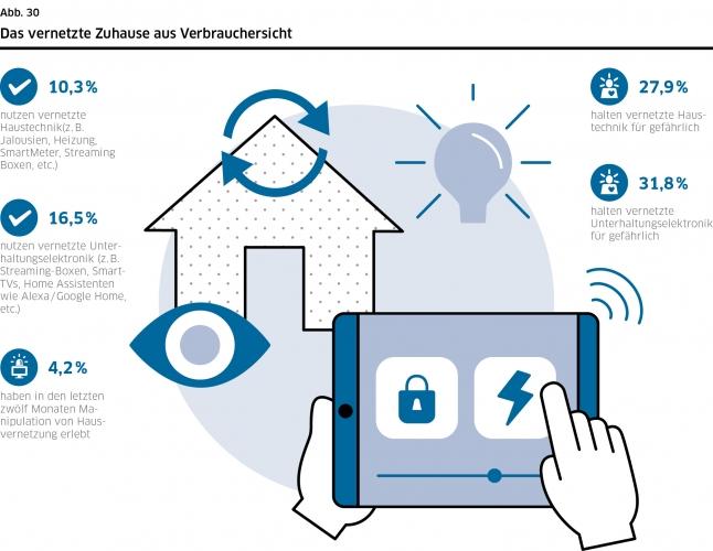 DsiN-Sicherheitsindex 2021: Das vernetzte Zuhause aus Verbrauchersicht