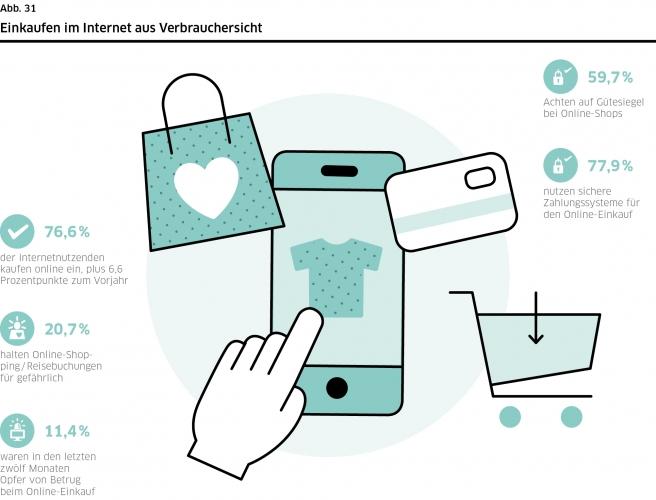 DsiN-Sicherheitsindex 2021: Einkaufen im Internet aus Verbrauchersicht