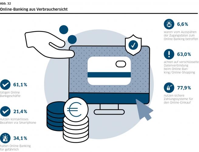 DsiN-Sicherheitsindex 2021: Online-Banking aus Verbrauchersicht