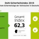 DsiN-Sicherheitsindex 2019: Gesamtindex 2019
