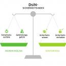DsiN-Sicherheitsindex 2019: Bedrohungslage und Schutzniveau
