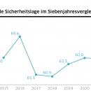 DsiN-Sicherheitsindex 2021 Achtjahresvergleich